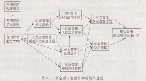 制定项目管理计划的简单过程