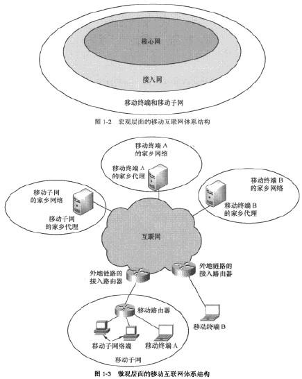 通信工程师移动互联网技术移动互联网的基本概念