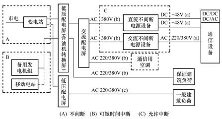 经电力变压器降为380v/220v低压后,再供给整流器,不间断电源设备(ups)