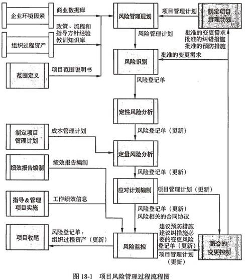 项目风险管理过程流程图