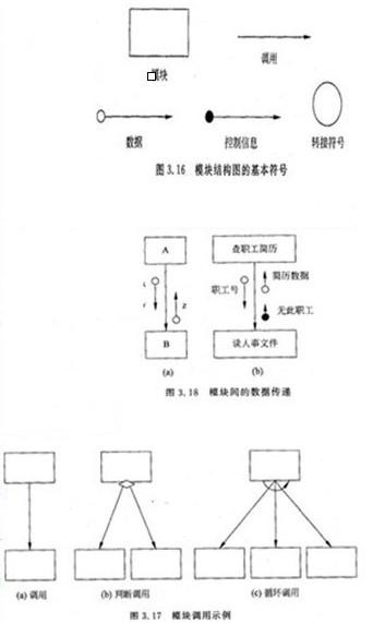 系统分析师考试模块结构图