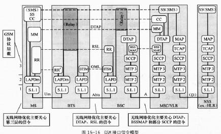 gsm系统时隙结构图