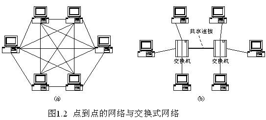 现代通信网采用复用技术