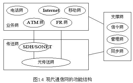 现代通信分为业务网,传送网