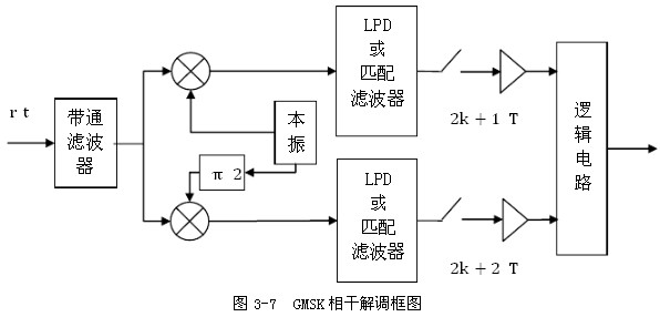 解调硬件电路图