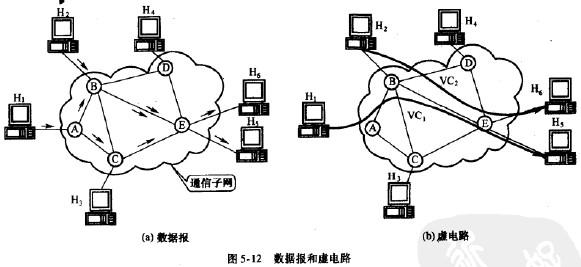 数据报分组交换与电路交换不同
