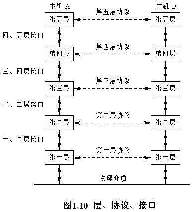通信网络的体系结构67组织协议