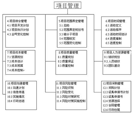 教程:项目管理的框架