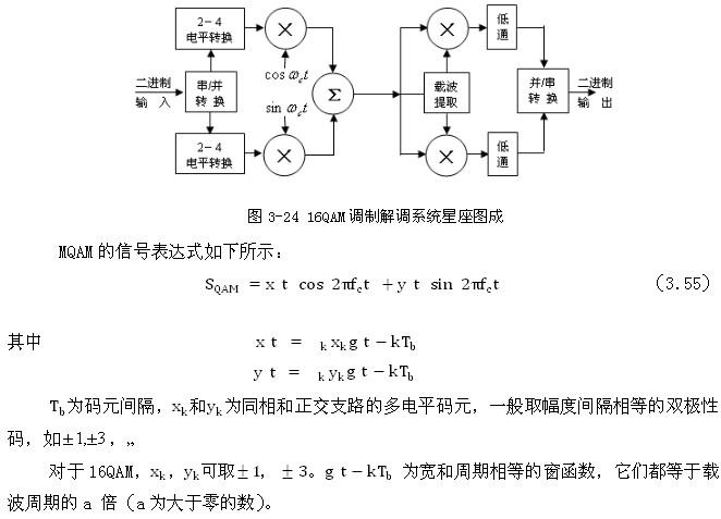 设备环境考试16QAM的调制信号调制原理