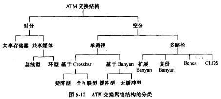 通信工程师交换技术atm交换网络的分类