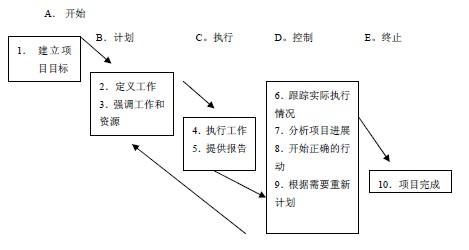 有效的工作分解结构_系统集成项目经理考试资料:项目