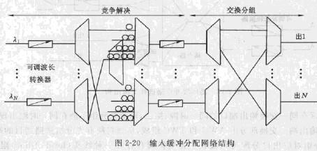 虚电路分组交换技术