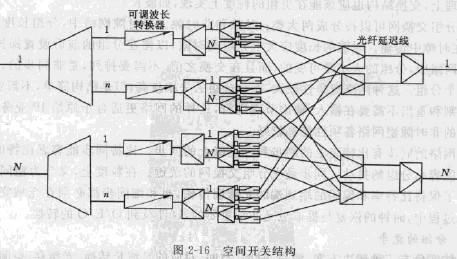 通信工程师互联网技术光分组交换体系结构