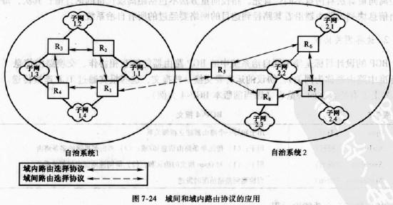 通信工程师交换技术自治系统间的路由协议