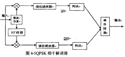 再经电平判决以及串并转换,即可得到解调输出的二进制信息.