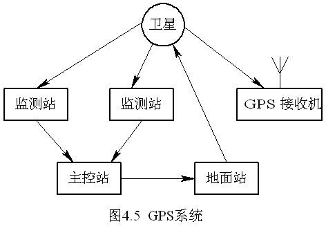外时间基准同步gps在通信系统中的应用