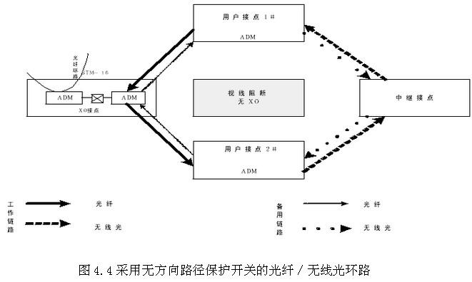 涩北环境考试光纤/无线光接入网络拓扑_设备环境_通信