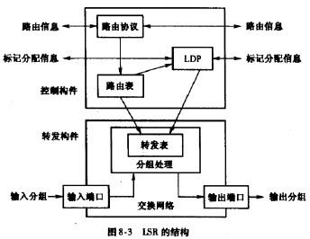 通信工程师交换技术标记交换路由器结构