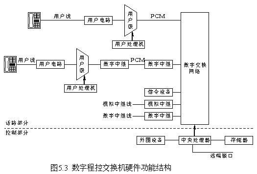 硬件电路设计指导