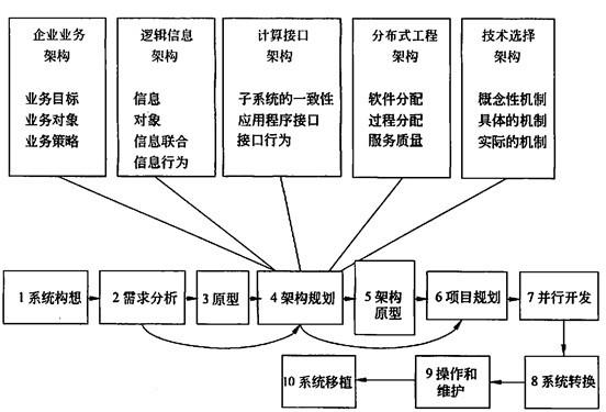 软件水平考试 系统架构设计师 系统架构师培训:基于odp的架构开发知识