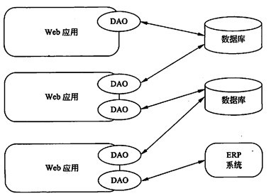 系统架构师培训:5种数据访问模式_系统架构设计师__网
