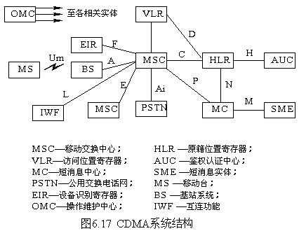 电路传输过程图