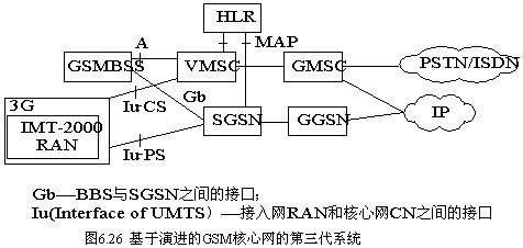 核心网基于gsm的电路交换网络