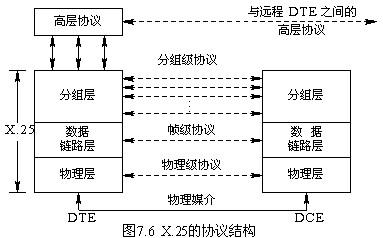 数据链路控制规程(hdlc