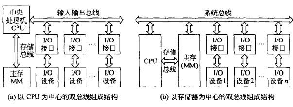数据库系统工程师计算机硬件的典型结构