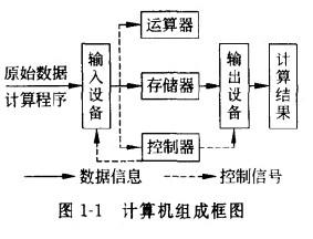 数据库系统工程师计算机的硬件组成_数据库系