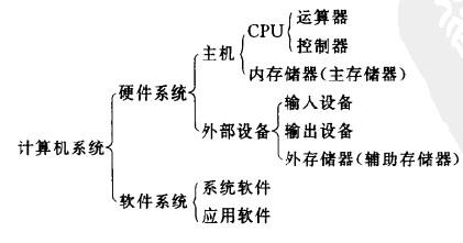 数据库系统工程师计算机发展概述_数据库系统