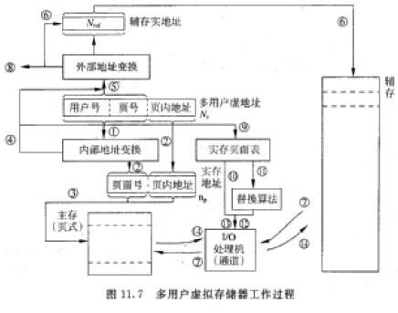 系分:访问存储器(取指或存取数据)的工作过程