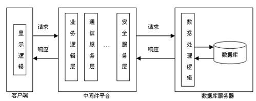 网络工程师考点系统架构模式
