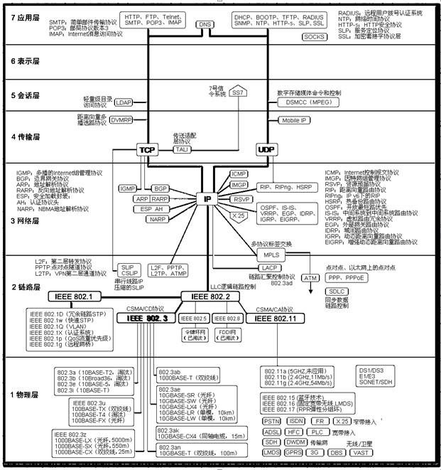 图6-11是osi模型与an层次结构的关系