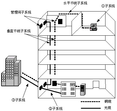答:计算机网络技术的主要课程有:数据库原理与sqlserver,oracle数据库