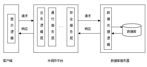 网络工程师系统配置技术