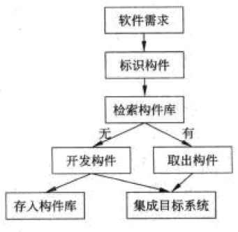 系统架构设计师考试培训软件开发模型