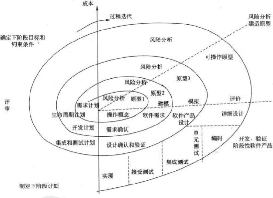系统架构设计师考试培训软件开发模型_系统架
