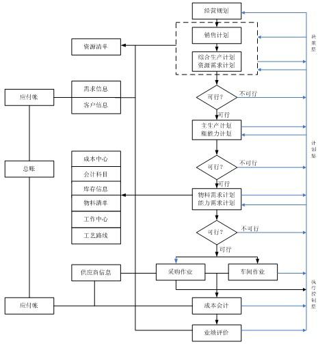 mrpii的逻辑流程图
