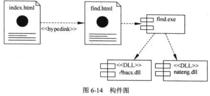 系统架构师考试构件图_系统架构设计师_软件水平考试