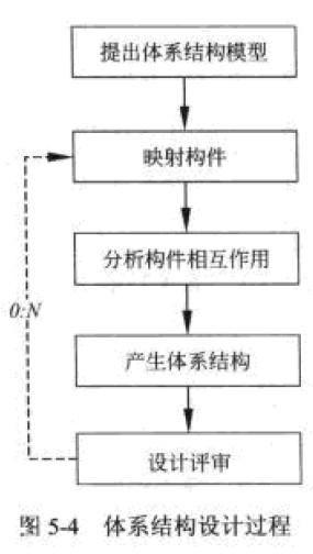 提出软件体系结构模型