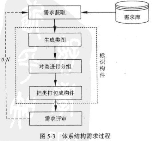 5.2.4体系结构需求  需求是指用户对目标软件系统在功能、行为、性能、设计约束等方面的期望。体系结构需求受技术环境和体系结构设计师的经验影响。需求过程主要是获取用户需求,标识系统中所要用到的构件。体系结构需求过程如图5-3所示。如果以前有类似的系统体系结构的需求,我们可以从需求库中取出,加以利用和修改,以节省需求获取的时间,减少重复劳动,提髙开发效率。  1.