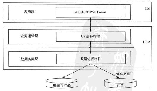 系统架构师考试实战案例--电子商务网站_系统架构设计