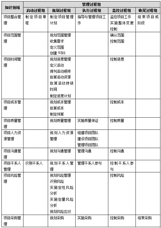 项目管理过程组