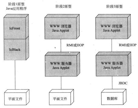 系统架构设计师教程_系统架构设计师技术选择架构