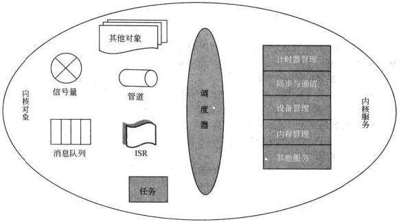 图19-5嵌入式操作系统的内核部件