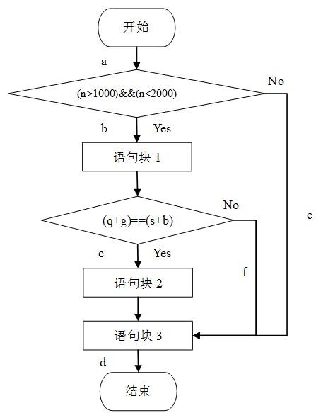 软件评测师考试试题分类精解_软件评测师测试用例设计方法例题11分析