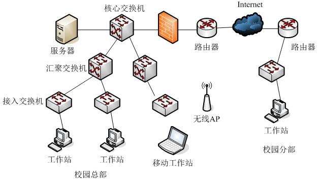图13-2 网络拓扑结构图