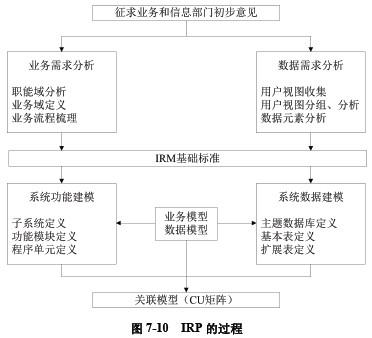 系统分析师教程_信息资源规划
