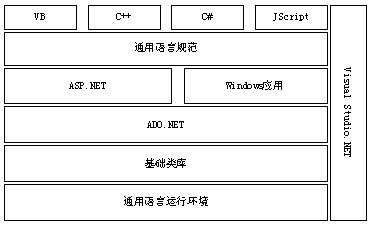 j2ee 项目结构